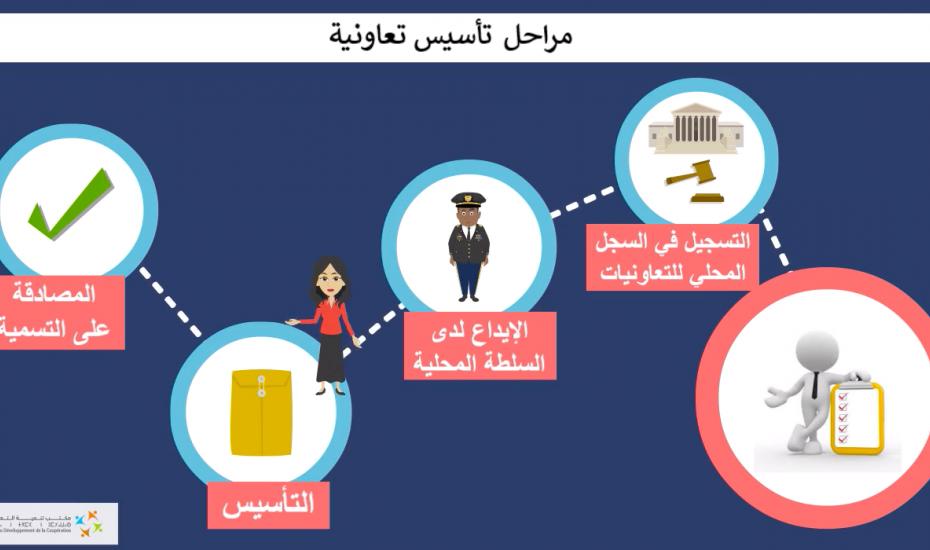 مسطرة تأسيس التعاونيات وفق أحكام القانون رقم 112.12 - فيديو
